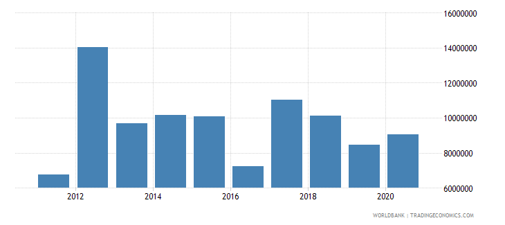 suriname ict service exports bop us dollar wb data