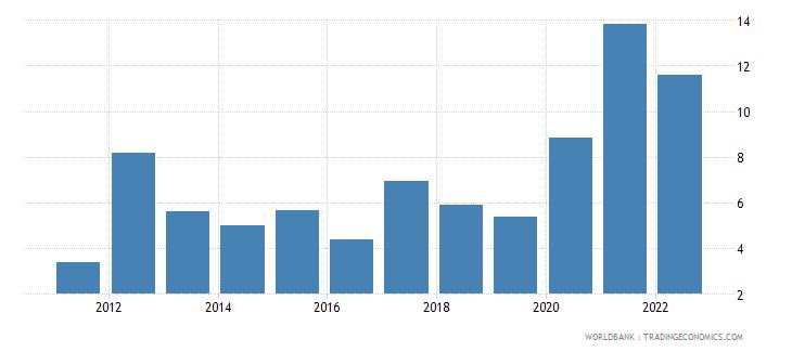suriname ict service exports percent of service exports bop wb data