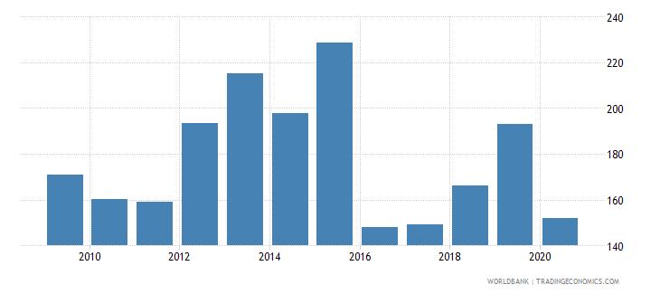 suriname import volume index 2000  100 wb data