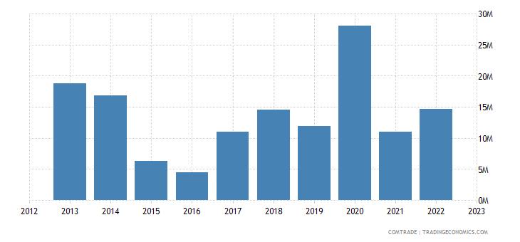 suriname imports india