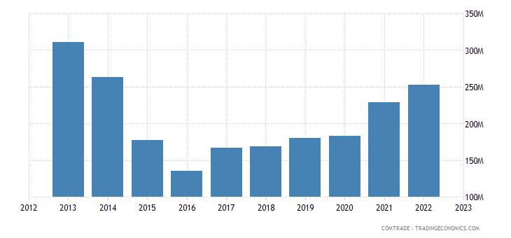 suriname imports netherlands