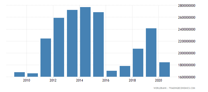 suriname imports of goods and services bop us dollar wb data