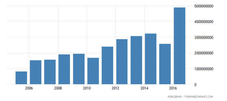 suriname imports of goods and services constant 2000 us dollar wb data