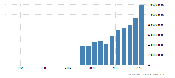 suriname imports of goods and services constant lcu wb data