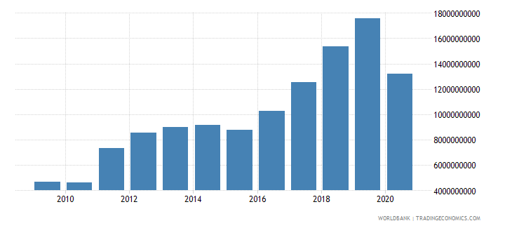 suriname imports of goods and services current lcu wb data