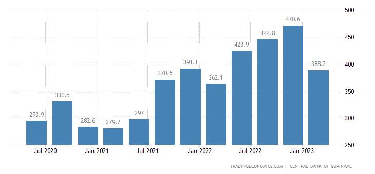 Suriname Imports