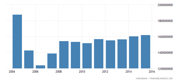 suriname industrial production constant us$ wb data