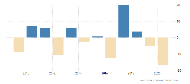 suriname industry value added annual percent growth wb data