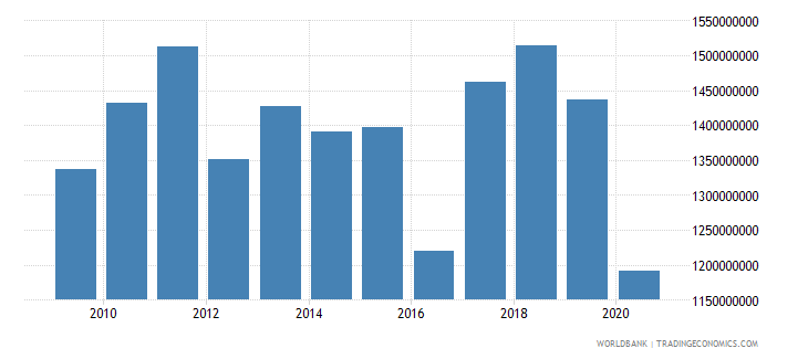 suriname industry value added constant 2000 us dollar wb data