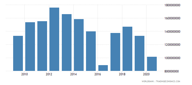 suriname industry value added us dollar wb data