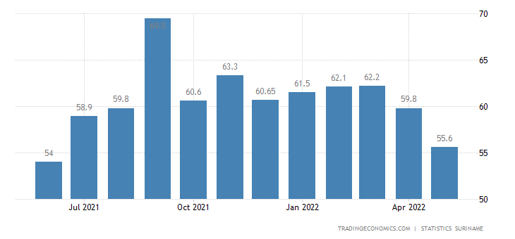 Suriname Inflation Rate