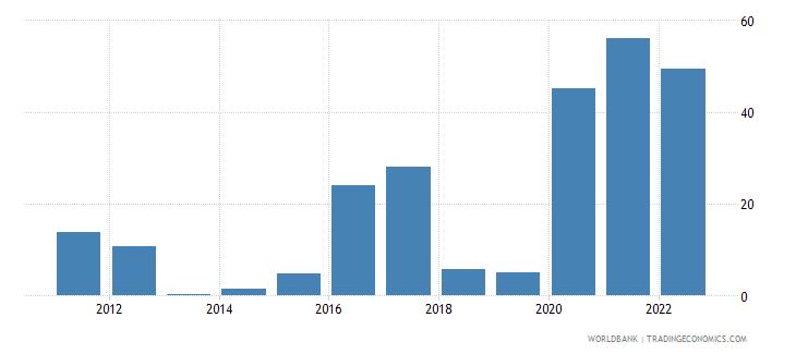 suriname inflation gdp deflator annual percent wb data