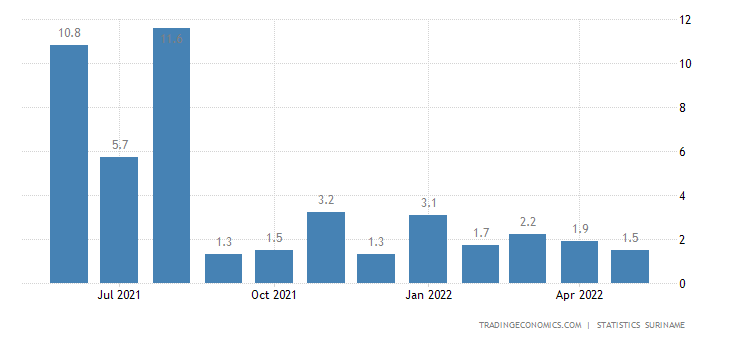 Suriname Inflation Rate MoM
