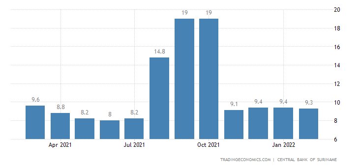 Suriname Interbank Rate