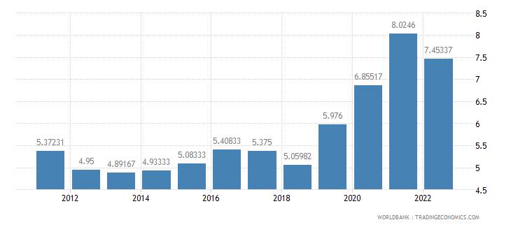 suriname interest rate spread lending rate minus deposit rate percent wb data