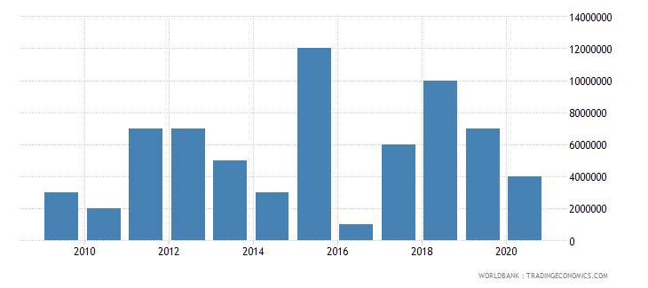 suriname international tourism expenditures for passenger transport items us dollar wb data
