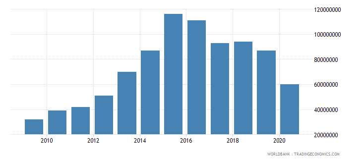 suriname international tourism expenditures for travel items us dollar wb data