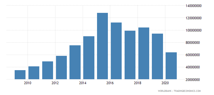 suriname international tourism expenditures us dollar wb data