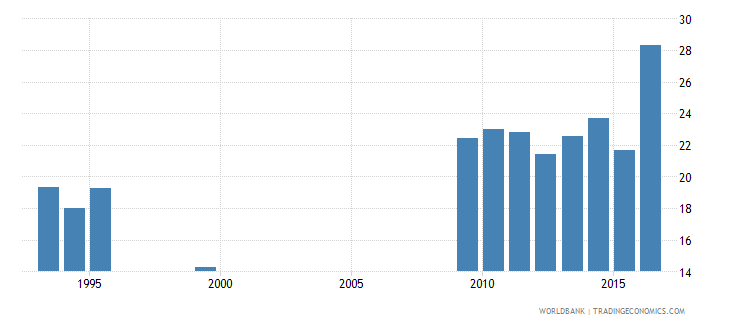 suriname labor force participation rate for ages 15 24 female percent national estimate wb data