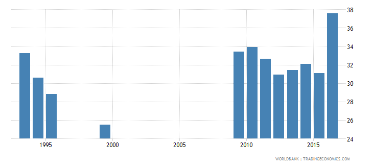 suriname labor force participation rate for ages 15 24 total percent national estimate wb data
