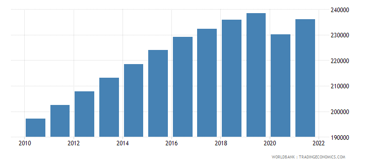 suriname labor force total wb data