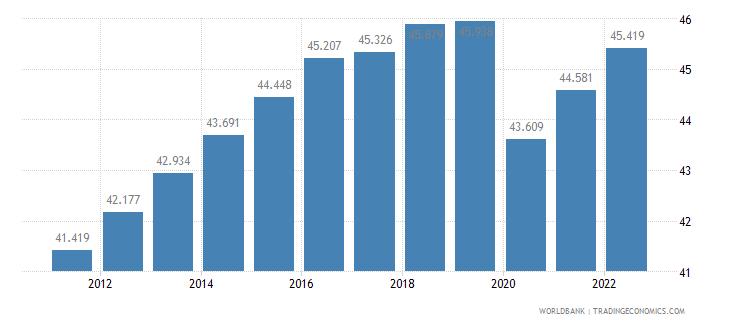 suriname labor participation rate female percent of female population ages 15 plus  wb data