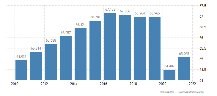 suriname labor participation rate male percent of male population ages 15 plus  wb data