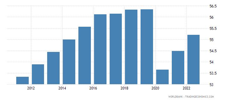 suriname labor participation rate total percent of total population ages 15 plus  wb data