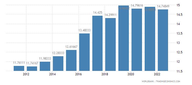 suriname lending interest rate percent wb data