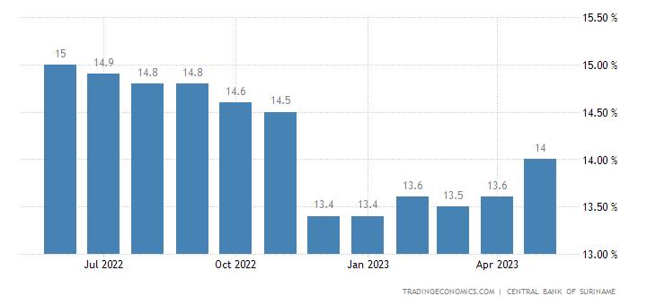 Suriname Average Lending Rate