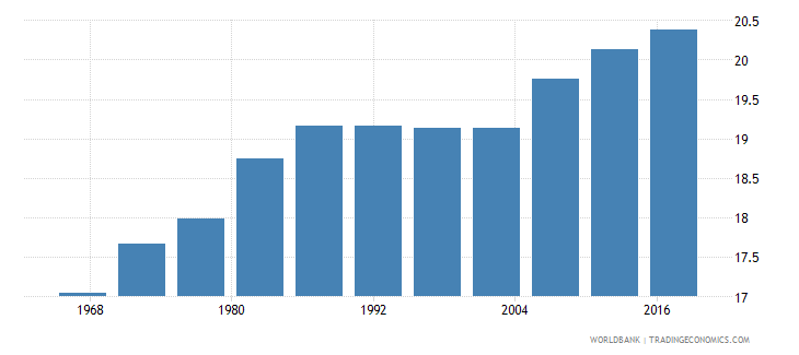 suriname life expectancy at age 60 female wb data