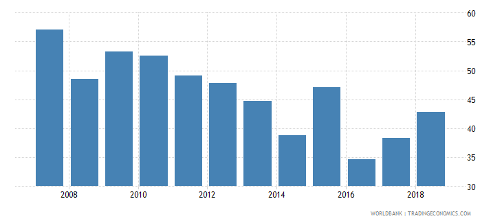 suriname liquid assets to deposits and short term funding percent wb data