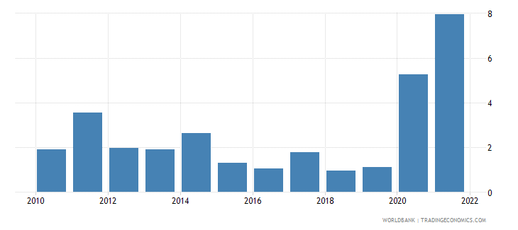 suriname manufactures exports percent of merchandise exports wb data