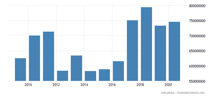 suriname manufacturing value added constant 2000 us dollar wb data