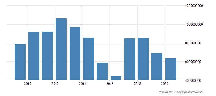 suriname manufacturing value added us dollar wb data