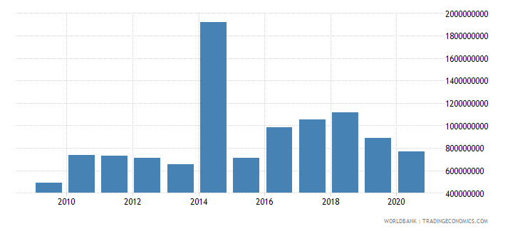 suriname merchandise exports by the reporting economy us dollar wb data