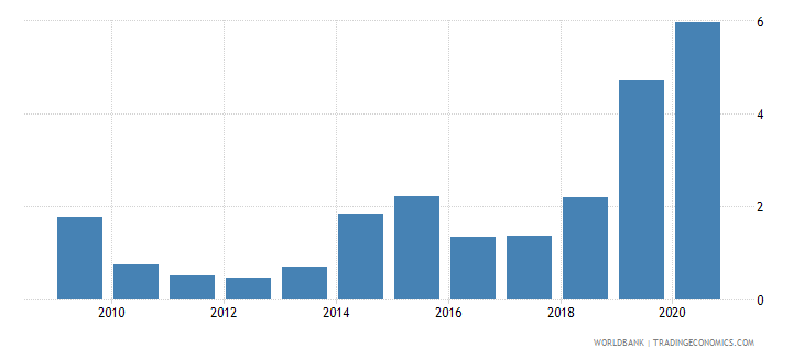 suriname merchandise exports to developing economies in east asia  pacific percent of total merchandise exports wb data