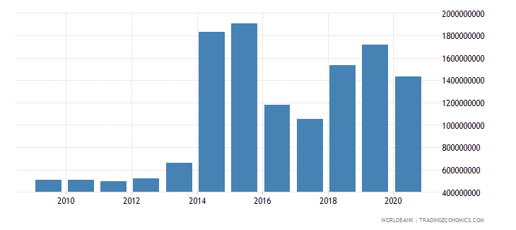suriname merchandise imports by the reporting economy us dollar wb data