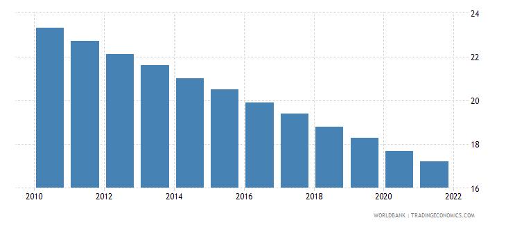 suriname mortality rate under 5 per 1 000 wb data