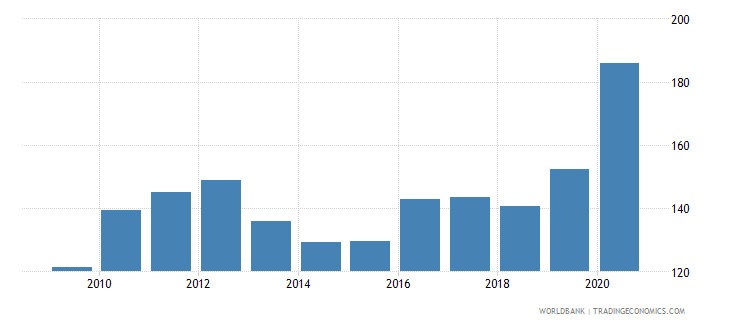 suriname net barter terms of trade index 2000  100 wb data