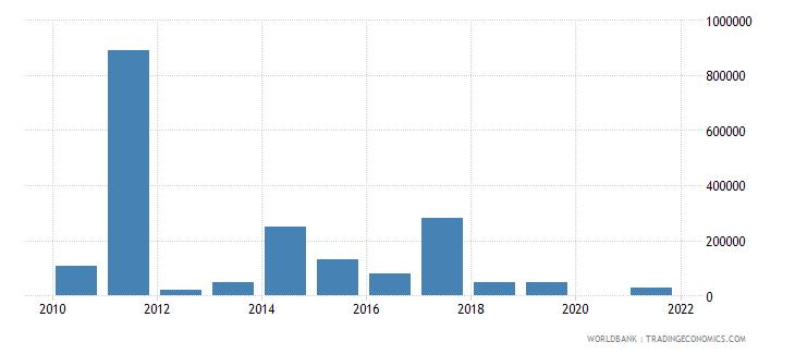 suriname net bilateral aid flows from dac donors australia us dollar wb data
