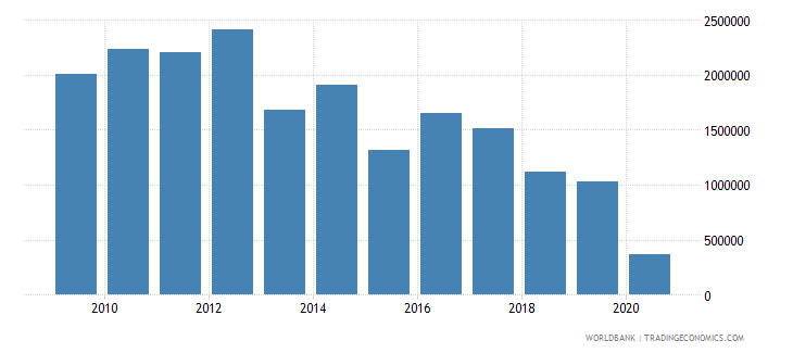 suriname net bilateral aid flows from dac donors belgium us dollar wb data