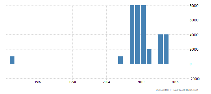 suriname net bilateral aid flows from dac donors finland us dollar wb data