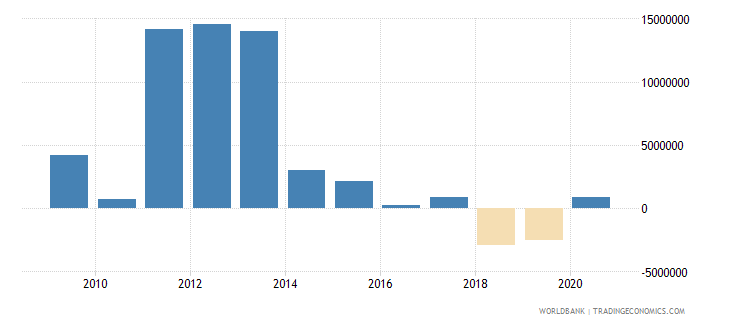 suriname net bilateral aid flows from dac donors france us dollar wb data