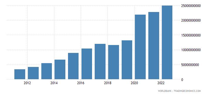 suriname net domestic credit current lcu wb data