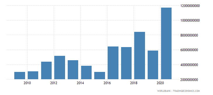 suriname net foreign assets current lcu wb data