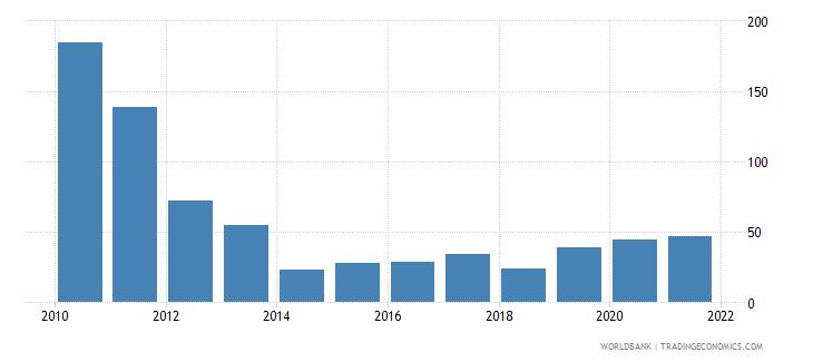 suriname net oda received per capita us dollar wb data