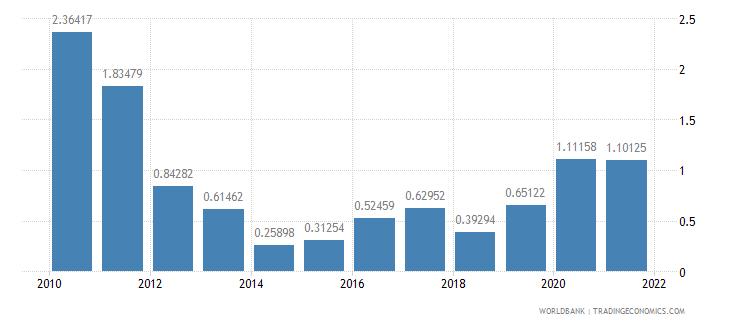 suriname net oda received percent of gni wb data