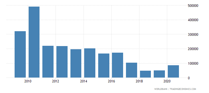 suriname net official flows from un agencies undp us dollar wb data