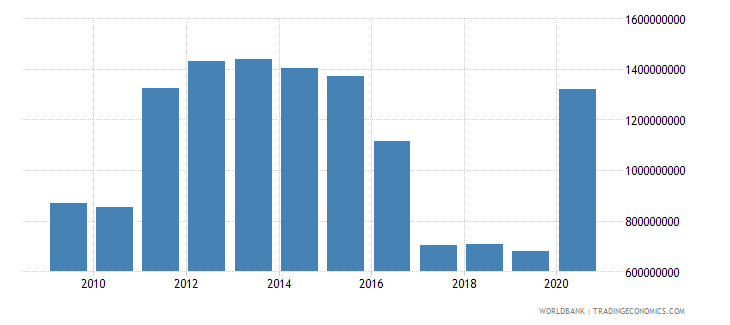 suriname net taxes on products current lcu wb data